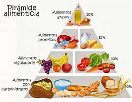 piramide-alimenticia-nutricional